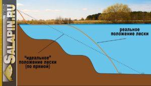 Ловля на фидер: почему провисает леска после заброса - Салапин