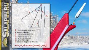 Геометрия блеснения. Зимняя рыбалка на окуня с блесной - Салапин