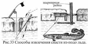 Способы извлечения жерличной снасти из подо-льда