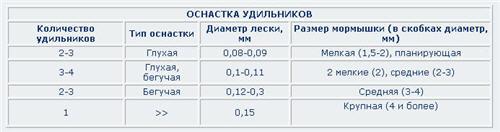 """Таблица """"Оснастка удильников"""""""